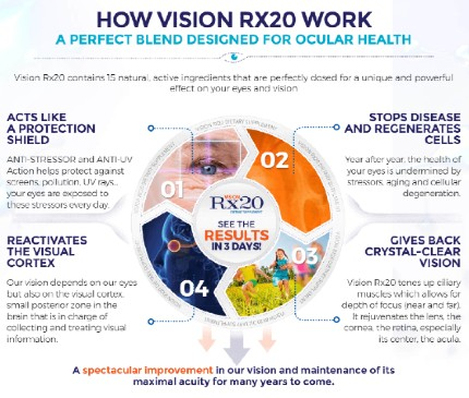 Vision-RX20-Side-Effects